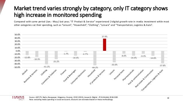 Market trend varies strongly by category, only IT category shows high increase in monitored spending -12.8% -18.3% -41.2% ...