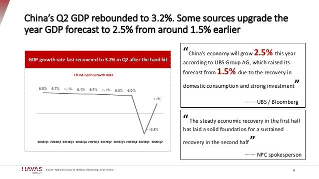 China's Q2 GDP rebounded to 3.2%. Some sources upgrade the year GDP forecast to 2.5% from around 1.5% earlier 4 GDP growth...