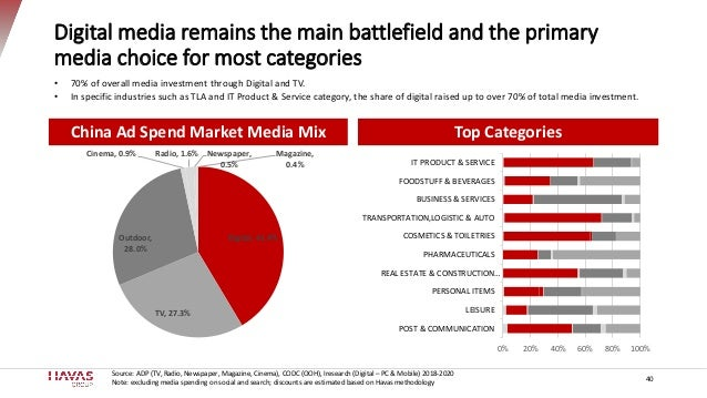 Digital media remains the main battlefield and the primary media choice for most categories China Ad Spend Market Media Mi...