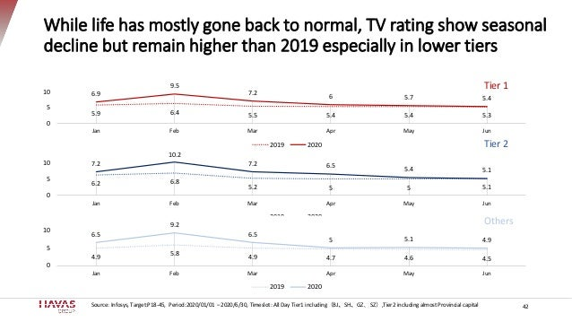 While life has mostly gone back to normal, TV rating show seasonal decline but remain higher than 2019 especially in lower...