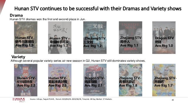 Hunan STV continues to be successful with their Dramas and Variety shows 43 Drama Hunan STV dramas won the first and secon...