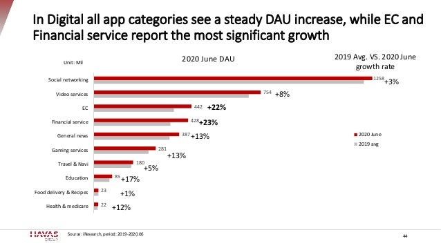 In Digital all app categories see a steady DAU increase, while EC and Financial service report the most significant growth...