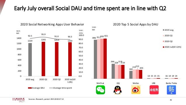 Early July overall Social DAU and time spent are in line with Q2 45 896 344 182 13 16 912 328 215 15 14 920 318 212 15 14 ...