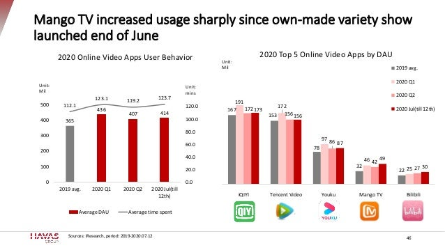 Mango TV increased usage sharply since own-made variety show launched end of June 46 365 436 407 414 112.1 123.1 119.2 123...