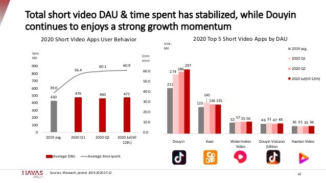 Total short video DAU & time spent has stabilized, while Douyin continues to enjoys a strong growth momentum 47 430 476 46...