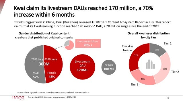 Kwai claim its livestream DAUs reached 170 million, a 70% increase within 6 months 49 TikTok's biggest rival in China, Kwa...