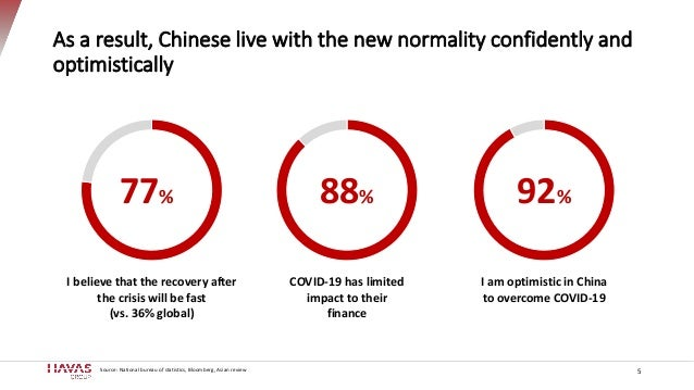As a result, Chinese live with the new normality confidently and optimistically 5Source: National bureau of statistics, Bl...