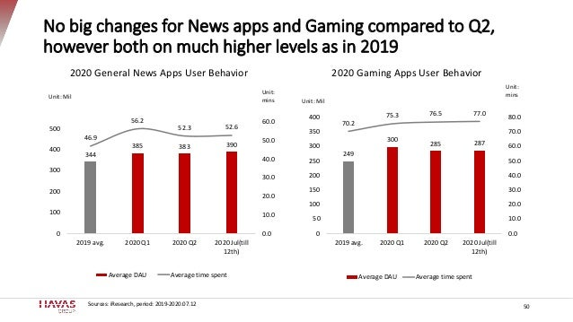 No big changes for News apps and Gaming compared to Q2, however both on much higher levels as in 2019 344 385 383 390 46.9...