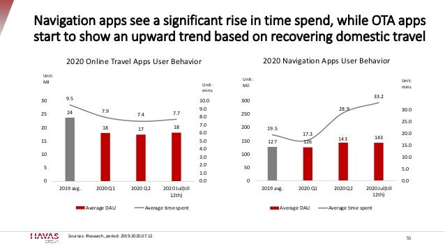 Navigation apps see a significant rise in time spend, while OTA apps start to show an upward trend based on recovering dom...