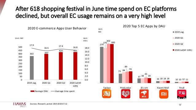 279 73 37 16 10 270 84 38 18 10 302 89 43 18 12 300 91 39 18 11 Taobao Pinduoduo JD.com Xiaomi Mall Tmall 2020 Top 5 EC Ap...