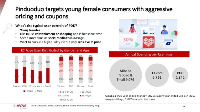 Pinduoduo targets young female consumers with aggressive pricing and coupons 53 Alibaba Taobao & Tmall 9,076 PDD 1,842 JD....