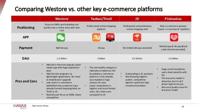 Comparing Westore vs. other key e-commerce platforms Westore Taobao/Tmall JD Pinduoduo Positioning Focus on SMEs and indiv...