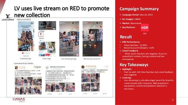Campaign Summary Key Takeaways Result ➢ Campaign Period: Mar.26, 2020 ➢ Est. Budget: 1.0Mil ➢ Market: Nationwide ➢ Key Pla...