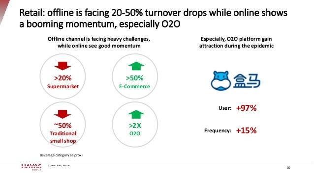 Retail: offline is facing 20-50% turnover drops while online shows a booming momentum, especially O2O Source: Bain, Kantar...