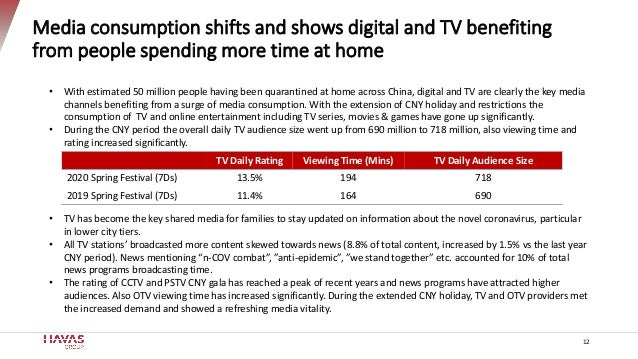 Media consumption shifts and shows digital and TV benefiting from people spending more time at home • With estimated 50 mi...