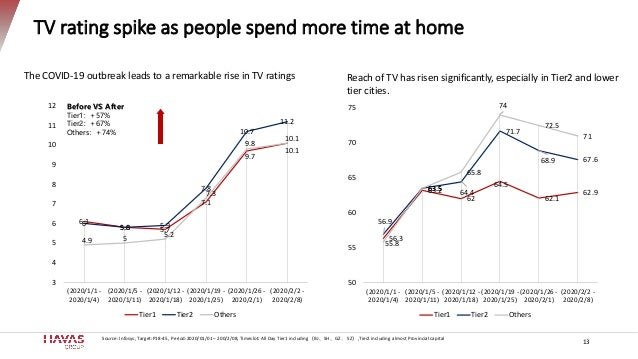 TV rating spike as people spend more time at home 6.1 5.8 5.7 7.1 9.7 10.1 6 5.8 5.9 7.8 10.7 11.2 4.9 5 5.2 7.3 9.8 10.1 ...