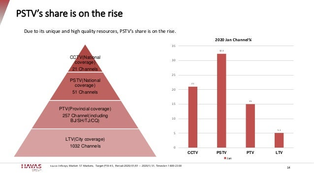 PSTV's share is on the rise 14 Source: Infosys, Market: 57 Markets, Target:P18-45, Period:2020/01/01 – 2020/1/31, Timeslot...
