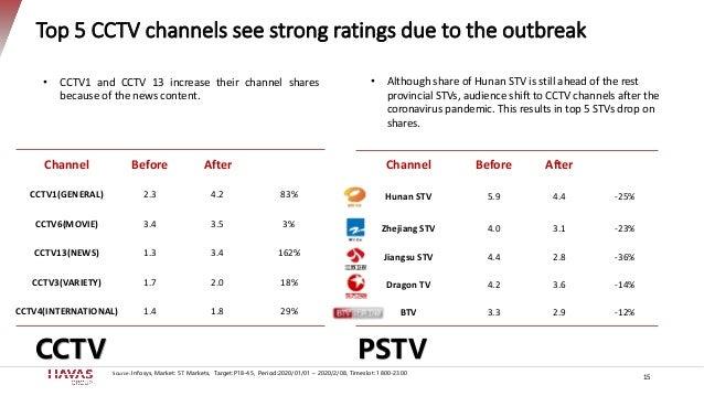 Channel Before After Hunan STV 5.9 4.4 -25% Zhejiang STV 4.0 3.1 -23% Jiangsu STV 4.4 2.8 -36% Dragon TV 4.2 3.6 -14% BTV ...