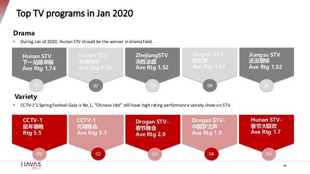 Top TV programs in Jan 2020 16 Drama • During Jan of 2020, Hunan STV should be the winner in drama field. Variety • CCTV-1...