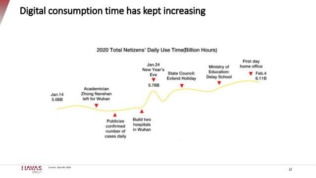 Digital consumption time has kept increasing Source: Questmobile 22