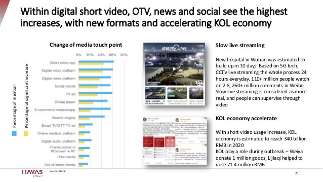 Within digital short video, OTV, news and social see the highest increases, with new formats and accelerating KOL economy ...