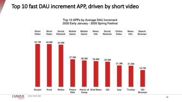 Top 10 fast DAU increment APP, driven by short video Source: Questmobile 24