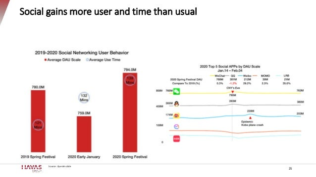 Social gains more user and time than usual Source: Questmobile 25