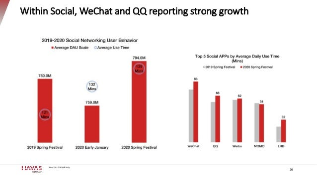 Within Social, WeChat and QQ reporting strong growth 26 Source: chinaskinny