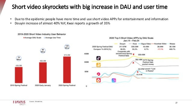 Short video skyrockets with big increase in DAU and user time 27 • Due to the epidemic people have more time and use short...