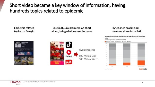 Short video became a key window of information, having hundreds topics related to epidemic Source: Questmobile Mobile Inte...