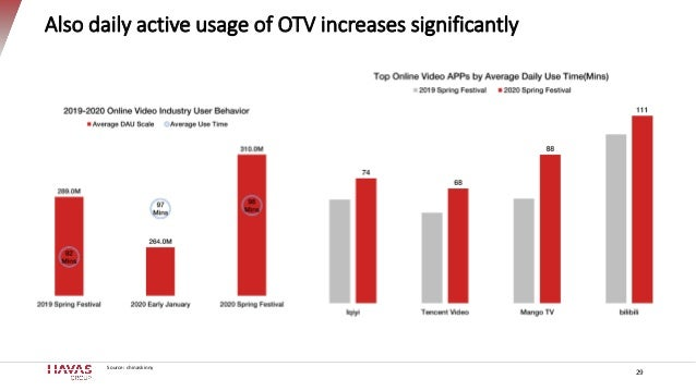 Also daily active usage of OTV increases significantly Source: chinaskinny 29