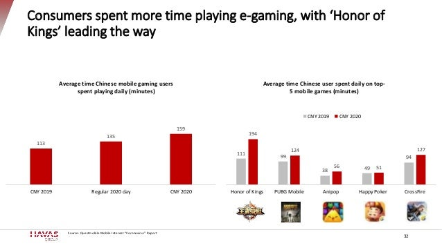 """Consumers spent more time playing e-gaming, with 'Honor of Kings' leading the way Source: Questmobile Mobile Internet """"Cor..."""