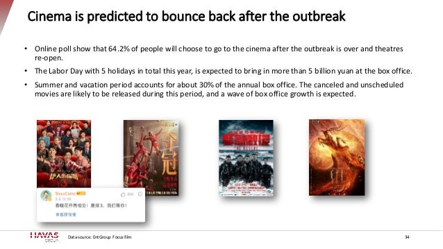 Cinema is predicted to bounce back after the outbreak • Online poll show that 64.2% of people will choose to go to the cin...
