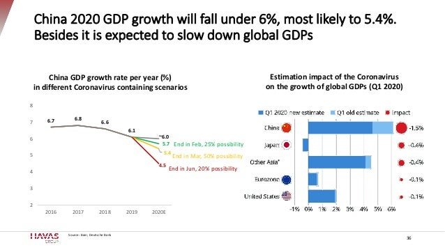 China 2020 GDP growth will fall under 6%, most likely to 5.4%. Besides it is expected to slow down global GDPs Source: Bai...