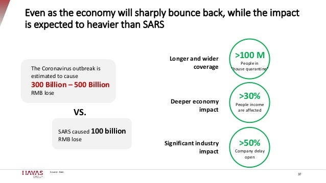 Even as the economy will sharply bounce back, while the impact is expected to heavier than SARS Source: Bain The Coronavir...
