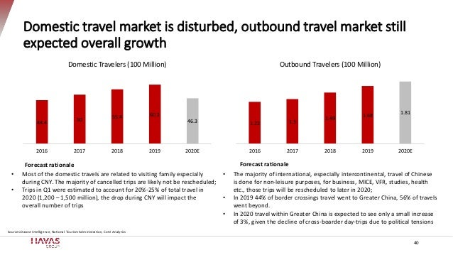 Domestic travel market is disturbed, outbound travel market still expected overall growth 40 44.4 50 55.4 60.2 46.3 2016 2...