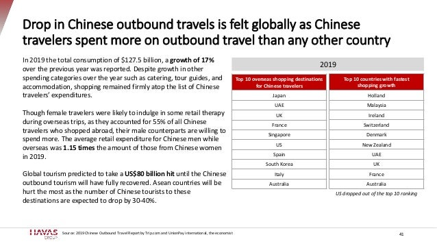 Drop in Chinese outbound travels is felt globally as Chinese travelers spent more on outbound travel than any other countr...
