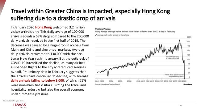 Travel within Greater China is impacted, especially Hong Kong suffering due to a drastic drop of arrivals 42 Sources: Cotr...