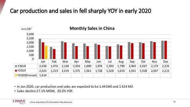 Car production and sales in fell sharply YOY in early 2020 Jan Feb Mar Apr May Jun Jul Aug Sep Oct Nov Dec Y2018 2,456 1,4...