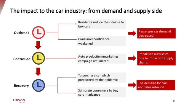 The impact to the car industry: from demand and supply side Outbreak Controlled Recovery Residents reduce their desire to ...
