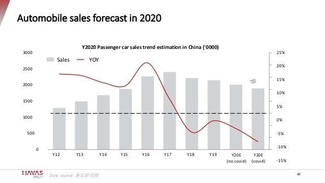 Automobile sales forecast in 2020 49 25% 20% 15% 10% 5% 0% -5% -10% -15% 0 500 1000 1500 2000 2500 3000 Y2020 Passenger ca...