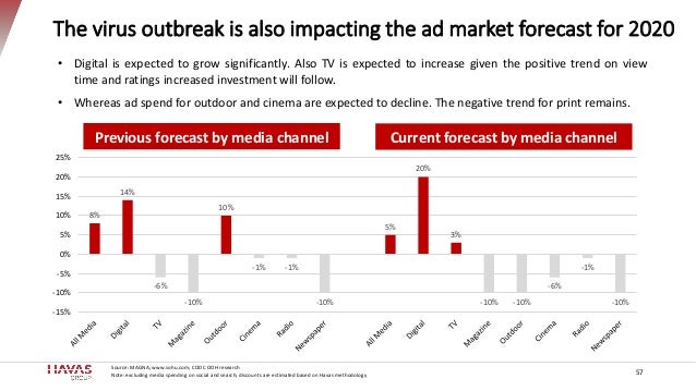 The virus outbreak is also impacting the ad market forecast for 2020 8% 14% -6% -10% 10% -1% -1% -10% 5% 20% 3% -10% -10% ...