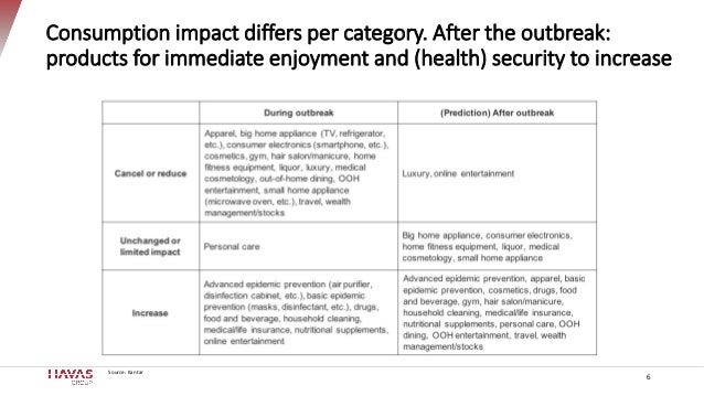 Consumption impact differs per category. After the outbreak: products for immediate enjoyment and (health) security to inc...