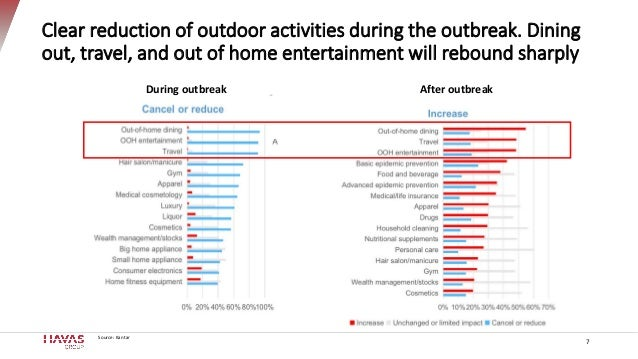 Clear reduction of outdoor activities during the outbreak. Dining out, travel, and out of home entertainment will rebound ...