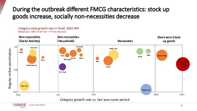 During the outbreak different FMCG characteristics: stock up goods increase, socially non-necessities decrease 8 Non-neces...