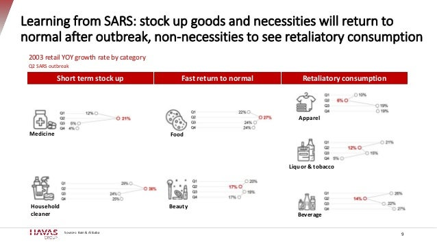 Learning from SARS: stock up goods and necessities will return to normal after outbreak, non-necessities to see retaliator...