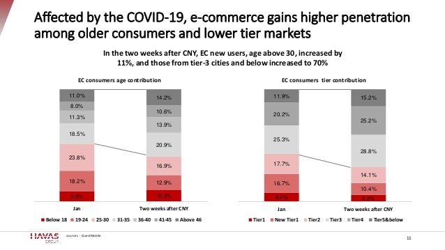 Affected by the COVID-19, e-commerce gains higher penetration among older consumers and lower tier markets 11 9.3% 10.6% 1...