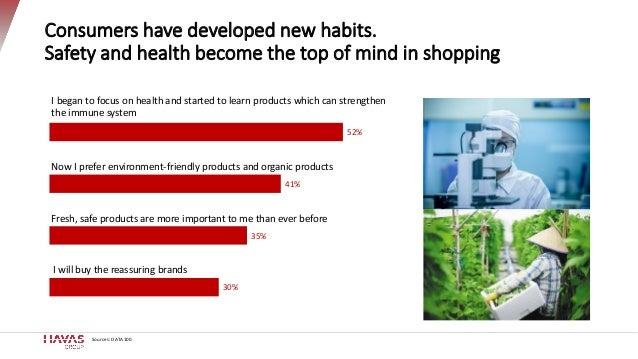 52% 41% 35% 30% Consumers have developed new habits. Safety and health become the top of mind in shopping I will buy the r...