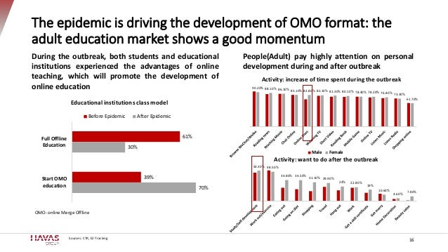 The epidemic is driving the development of OMO format: the adult education market shows a good momentum 16 61% 39% 30% 70%...