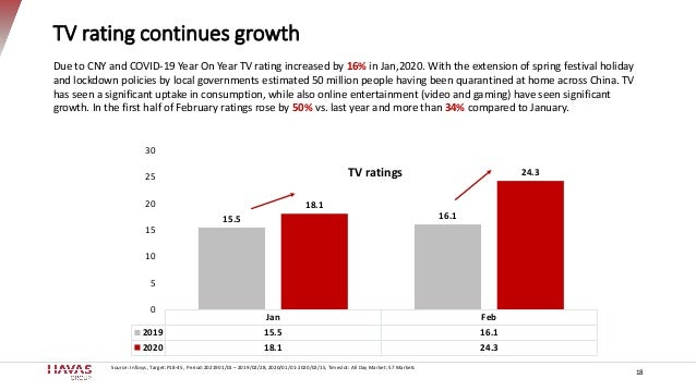 TV rating continues growth 18 Source: Infosys, Target:P18-45, Period:2021901/01 – 2019/02/28, 2020/01/01-2020/02/15, Times...